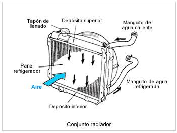 Limpieza de radiadores de veh culos radiadoresyayter - Radiadores de aire ...